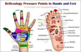 Reflexology Pressure Points In Hands And Feet