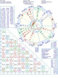 Suri Cruise Natal Birth Chart From The Astrolreport A List