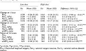 Curosurf Dosing Chart Table 5 From The Curosurf 4 Trial Treatment Of