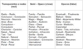 Cognates List Spanishdict Answers