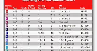 Raz Correlation Chart Tech4p4 Welcome