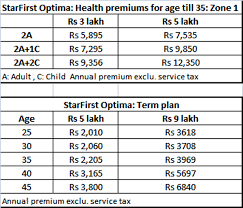 Now You Can Get Health And Life Insurance Via One Combi
