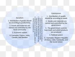 Socialism And Communism Venn Diagram Socialism Png Socialism Transparent Clipart Free Download