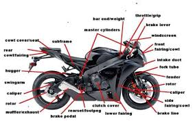 motorcycle diagram for new riders honda cbr250r forum honda for all of you question on where your fuel goes or where the engine is here are a few simple diagrams to assist you
