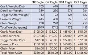 Go Bigger And Spend Less With Srams New Nx Eagle 1x12