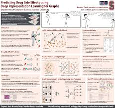 Drug Combination Chart Snap Modeling Polypharmacy Using Graph Convolutional Networks