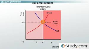Full Employment GDP: Definition and Examples - Video & Lesson ...