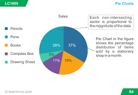 Learnhive Cbse Grade 5 Mathematics Smart Charts Lessons
