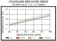 Merv Vs Mpr Rating Chart Merv Rating Chart Hepa