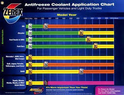 Ford Coolant Chart Antifreeze Coolant Type Color Jaguar Forums Jaguar