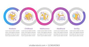 Lifecycle Photos 5 959 Stock Image Results Shutterstock