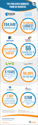 Getting life insurance when you only have a mortgage, but no kids is a practical move. Pin On Reassured Infographics