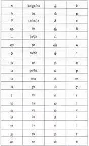 Tamil Vowels And Consonants Chart Tamil Script Learners Manual Transliteration Charts