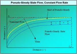 Constant Pressure Chart Definition Reservoir Flow