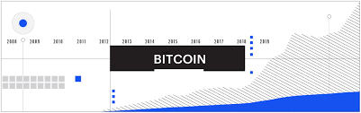 Charting The Course Of Bitcoin 11 Years And Counting