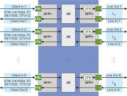 <b>8</b>*10 Gbit/<b>s</b> DWDM/CWDM-<b>system</b> V1 – Компания «Т8». DWDM ...