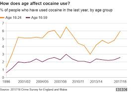 Cocaine The Drug That Is More Than A Middle Class Problem