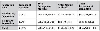 Disability Compensation Archives Page 2 Of 2 Veterans