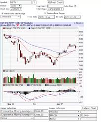 Where Can I Find Various Charts Of Shares Price Movements