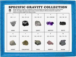 Mineral Chart Geology Geology Minerals Charts Specific Gravity Collection