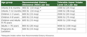 Vitamin D Dosage Chart Vitamin D Risk