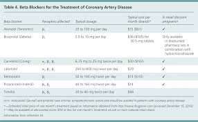 Beta Blocker Dose Comparison Chart Medical Management Of Stable Coronary Artery Disease