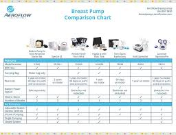 Breast Pump Comparison Chart Pin On Parenting