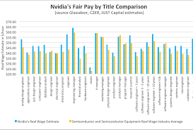 Ic Design Engineer Salary In India Just 100 Chart Why Nvidia Stands Out For Fair Pay