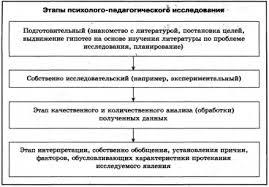 ЭТАПЫ ИССЛЕДОВАНИЯ КОНФЛИКТА это что такое ЭТАПЫ ИССЛЕДОВАНИЯ  Этапы психолого педагогического исследования