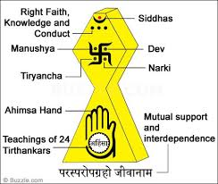 Fundamental Concepts Of Jainism In 2019 Hinduism Buddhist