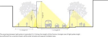 Street Light Height Measurements Lighting Design Guidance Global Designing Cities Initiative