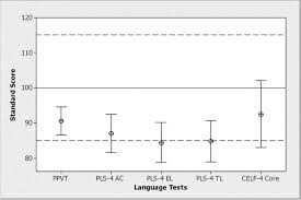 Mean Standard Scores On The Language Measures With Error