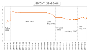Yuan To Usd Chart Cnh Vs Cny Differences Between The Two Yuan Nasdaq