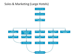 Organizational Chart Of Hotel And Restaurant
