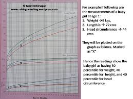 Weight Height Chart Baby Girl Understanding And Plotting Growth Charts Of Newborns And