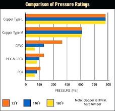 Pex Vs Copper Pipe Pro73 Co