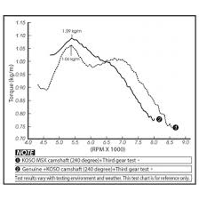 Honda Grom Sprocket Chart Koso Camshaft Honda Grom Big Bore Top End Kits Motorcycle