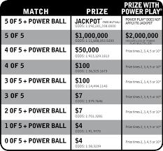 67 Curious Payouts For Powerball Chart