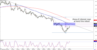 Chart Art Short And Long Term Trends With Gbp Usd And Cad