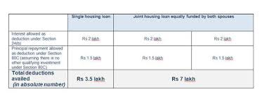Home Loan Chart Taking A Joint Home Loan With Your Spouse Heres How You