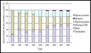 Дипломная работа Разработка мероприятий по повышению  Доля рекламных бюджетов на радио за весь исследуемый период практически не менялась и составляла 5 6% от всех рекламных бюджетов