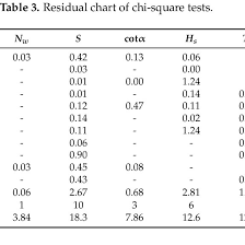 Residual Chart Of Chi Square Tests Download Table