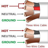 romex cable romex wire color code