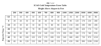 How Is Non Standard Oat Accounted For Aviation Stack Exchange