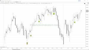 Signal Bar Breakout Failure Tick Price Action Indicators