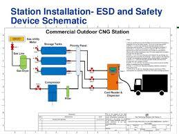 gas technology institute kwik trip station installation guideline station installation esd and safety device schematic 19