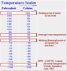 Difference Between Fahrenheit And Celsius Chart Fahrenheit And Celsius
