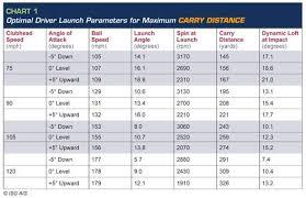 Golf Ball Speed Chart 55 Explicit Swing Speed Yardage Chart
