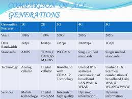 1g 2g 3g 4g 5g Comparison Chart Evolution Of Wireless Technology 1 G 5g1 2