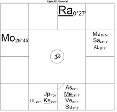 Compensating For Debilitated Planets Timeline Astrology